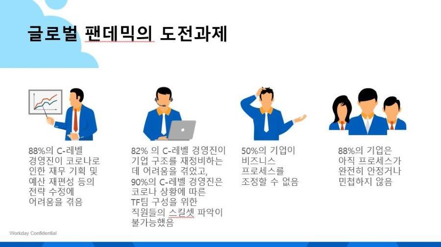글로벌 팬데믹으로 인한 기업의 과제(자료제공=워크데이코리아)