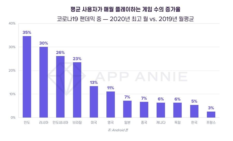 평균 사용자가 매월 플레이하는 게임 수의 증가율, 자료제공=앱애니