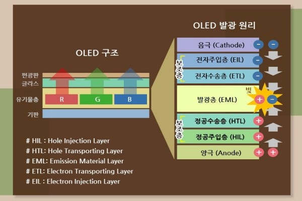 OLED panel's structure (Reference: Samsung Display)