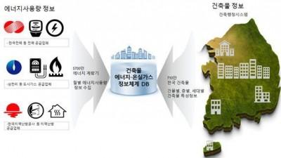 국토부, 세계 최초 '주거용 건물 온실가스 배출 표준' 개발