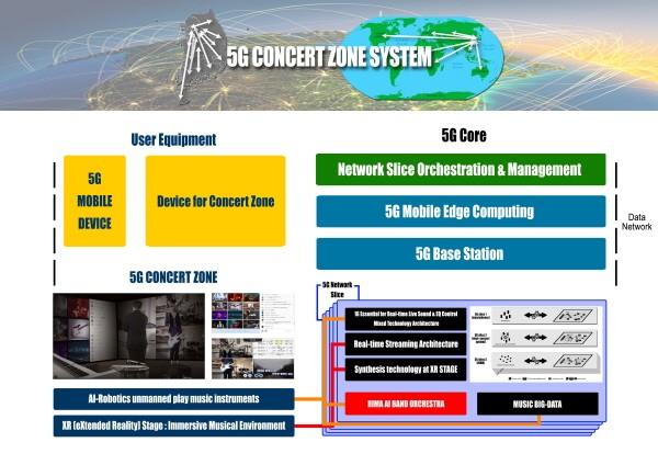 5G 콘서트존 기술 개념도. 사진=이모션웨이브 제공