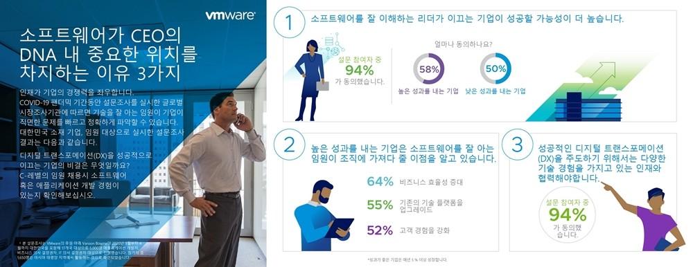 VMware의 '성공적인 디지털 트랜스포메이션: 준비된 애플리케이션' 보고서