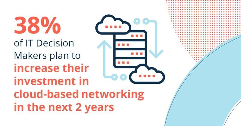 IT 의사 결정자의 38%는 향후 2년 내에 클라우드 기반 네트워킹에 대한 투자를 늘릴 계획. 자료제공=HPE 아루바
