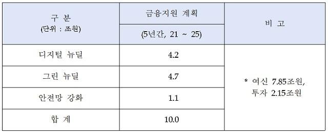우리금융그룹 한국판 뉴딜 분야별 금융지원 계획 표 = 우리금융그룹