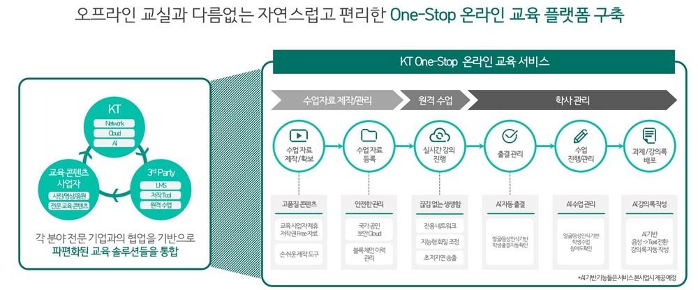 KT 온라인 교육 플랫폼 개요 [인포그래픽=KT]