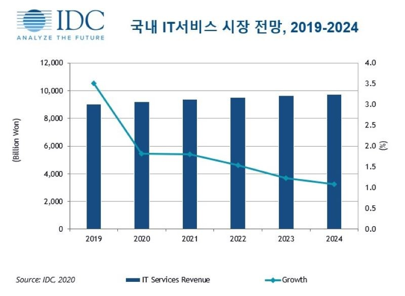국내 IT 서비스 시장 전망, 자료제공=한국IDC