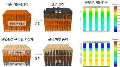 리튬금속전지 수명 늘리는 3차원 전극 설계 기술 개발
