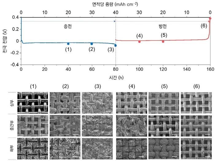 표면활성 구배형 전극에서 가역적인 충전(리튬증착) 및 방전(리튬탈착)