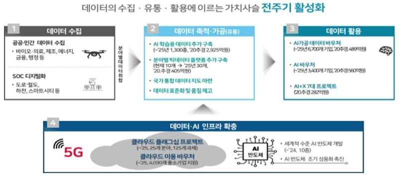 데이터 댐 7개 사업의 연계 구성도, 자료제공=과학기술정보통신부