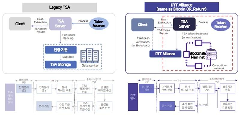 기존 중앙화 TSA와 DTT 얼라이언스의 개념도 비교