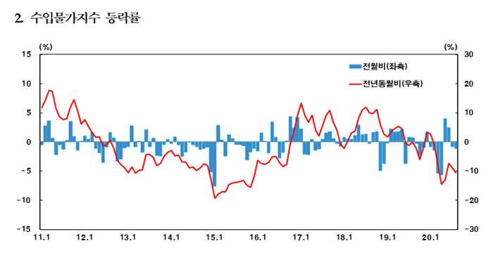 수입물가지수 등락률 표 = 한국은행 제공