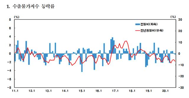 수출물가지수 등락률 표 = 한국은행 제공