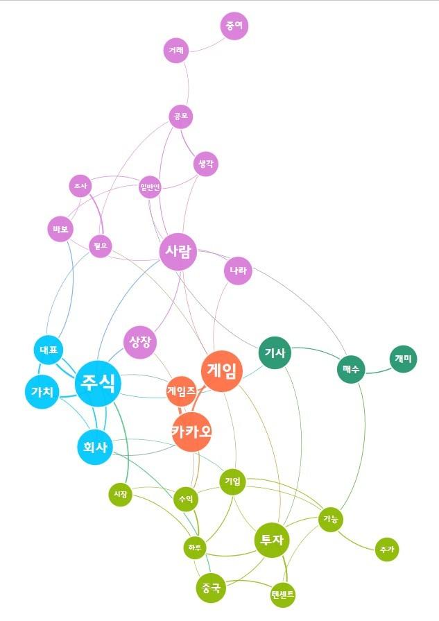 주요 댓글 키워드에 대한 의미 네트워크 분석
