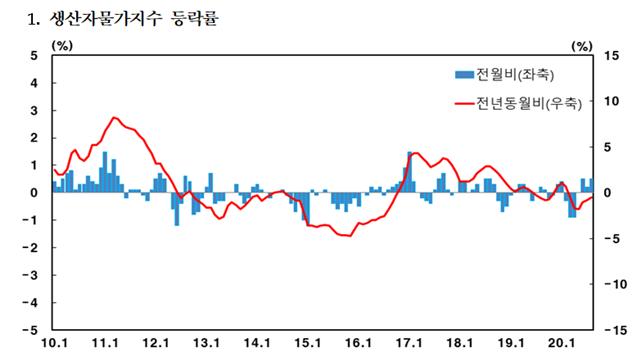 8월 생산자물가지수가 전월 대비 0.5% 상승하며 연속 3개월 오름세를 보였다. 표 = 한국은행