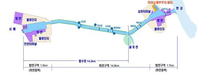 경인 아라뱃길 조감도(제공:환경부)