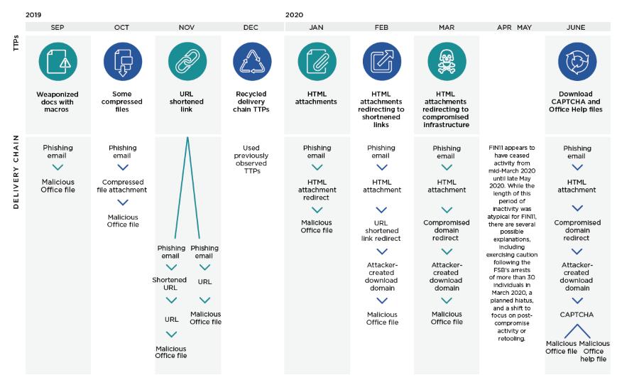 2019년 9월에서 2020년 6월까지 FIN11의 활동, 자료제공=파이어아이
