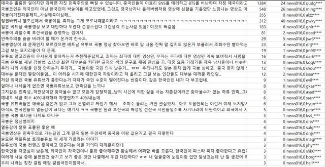 국뽕유튜버 댓글 원본 [자료=위고몬]