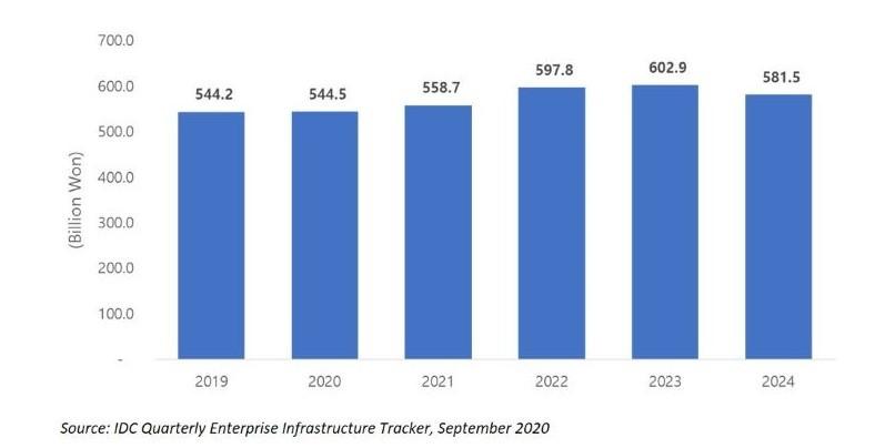 2020년 국내 외장형 엔터프라이즈 스토리지 시스템 시장전망(단위: 십억원), 자료제공=한국IDC