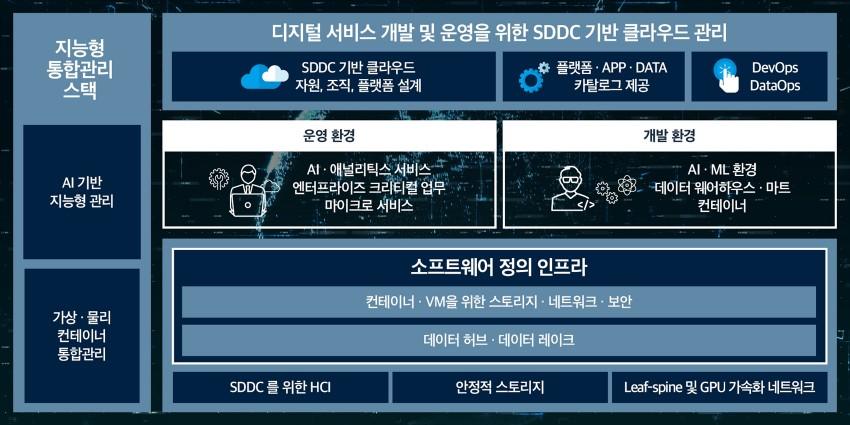 효성인포메이션시스템 DX센터 시즌2 주요 내용