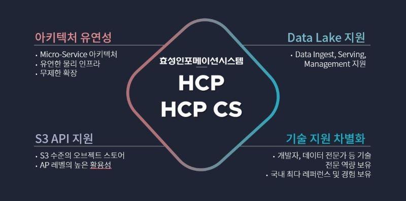 효성인포메이션시스템의 클라우드 최적화 오브젝트 스토리지 HCP CS