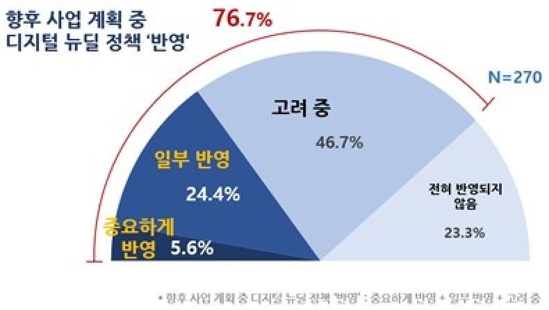 향후 계획중 디지털 뉴딜 반영여부, 자료제공=한국IBM