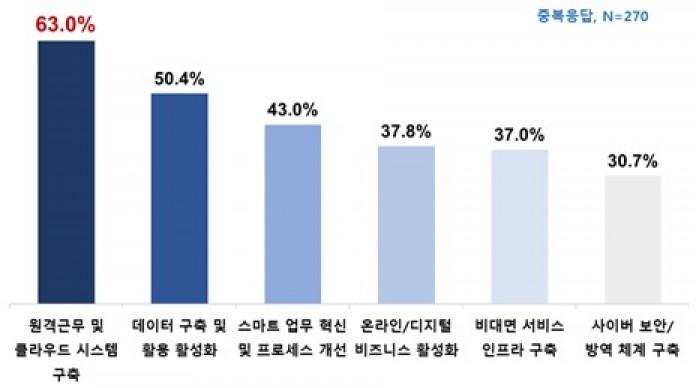 디지털 혁신에 대한 기업의 대응 방안, 자료제공=한국IBM