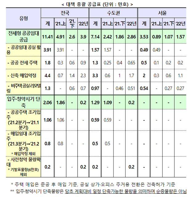 19일 정부가 발표한 전세대책관련 공공임대 공급관련 요약표. 출처=국토교통부