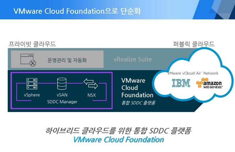 VMware 클라우드 파운데이션의 간소화