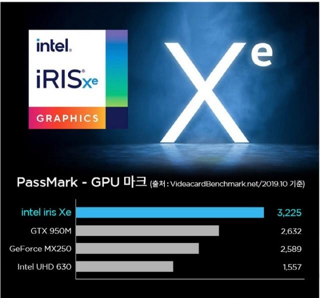 인텔 아이리스 Xe 내장그래픽을 탑재해 강력한 3D 성능을 경험할 수 있다.