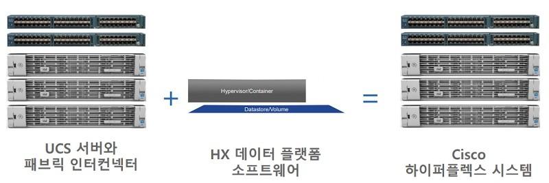 시스코 HCI 솔루션 하이퍼플렉스 구성