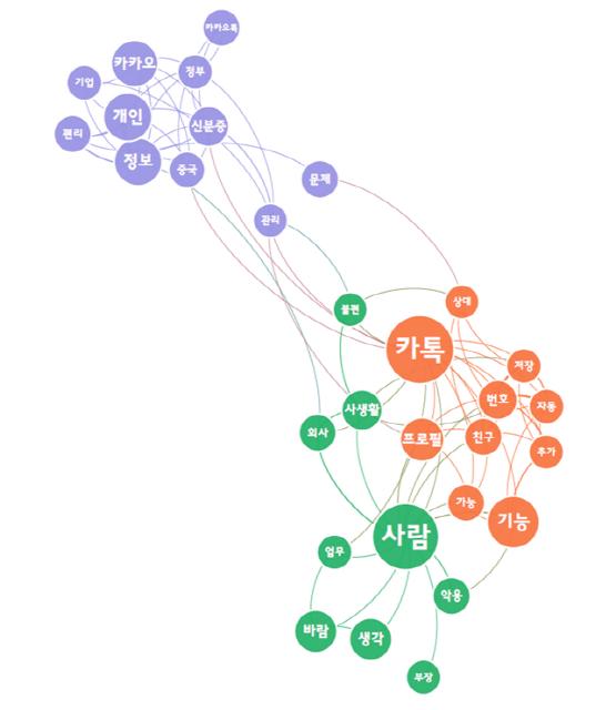 주요 댓글 키워드에 대한 의미 네트워크 분석 인포그래픽 = 위고몬