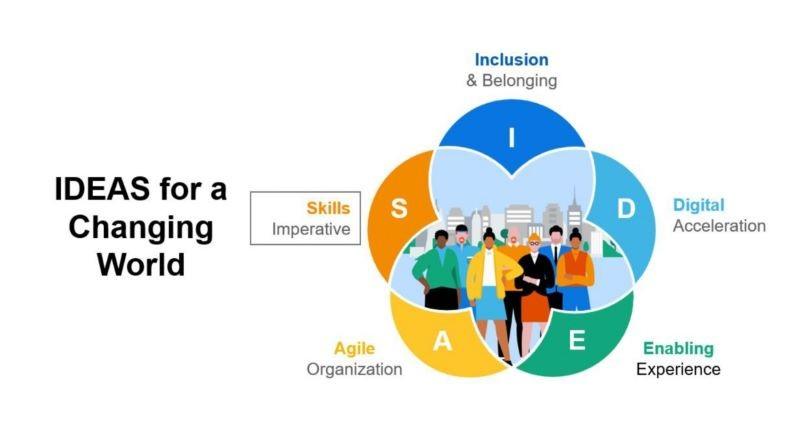 워크데이가 제시하는 성공적인 인사관리를 위한 5가지 핵심요소