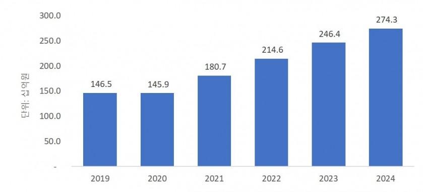 국내 HCI 시장 전망, 자료제공=한국IDC