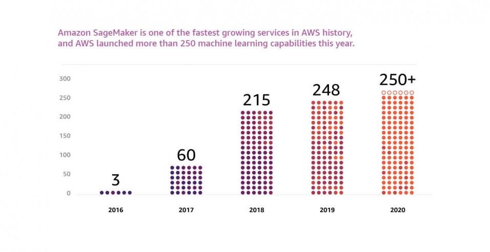 머신러닝에 성장하고 있는 아마존 세이지메이커