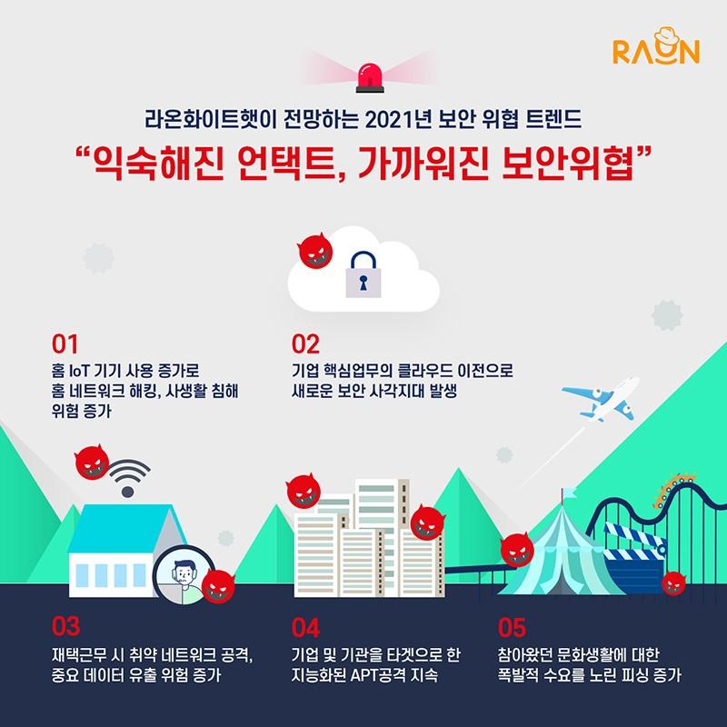 [2021 전망] 클라우드∙재택근무∙홈네트워크 보안 위협증가
