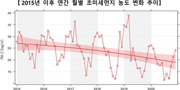 전국 초미세먼지 농도 관측 이래 최저...전년 대비 17% 감소