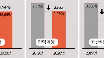 2020년 화재건수 3만대로 줄어 전년대비 3.6%