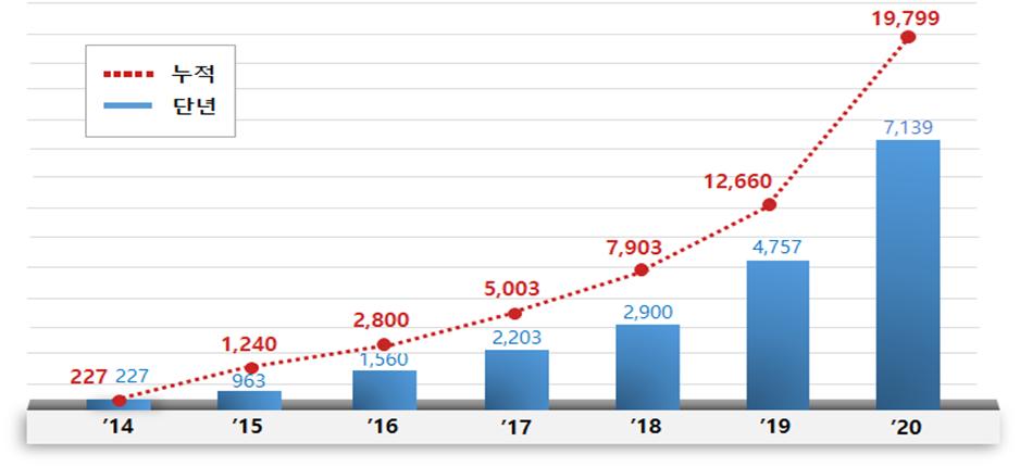 최근 5년('15~'19년, 합계)간 월별 화재 발생 현황(자료=중기부)