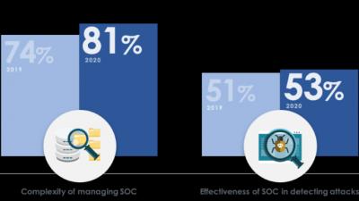 """""""관리 복잡성·비용 증가로 XDR·보안 자동화 투자 늘어"""""""