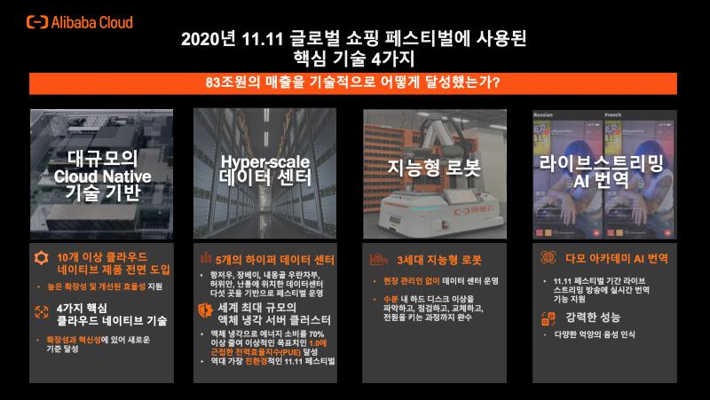 2020년 광군제를 빛낸 알리바바 클라우드의 4가지 핵심기술