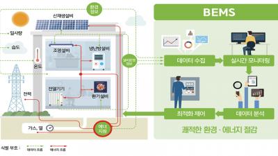 건물 에너지소비, 데이터로 똑똑하게 관리한다