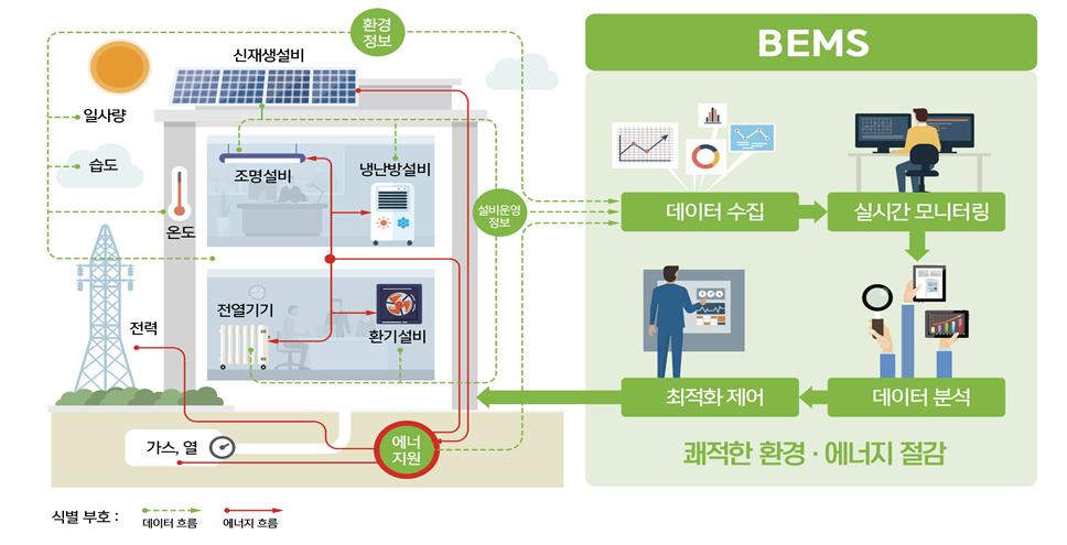 건물에너지관리시스템(BEMS) 개념(자료=산업통상자원부)