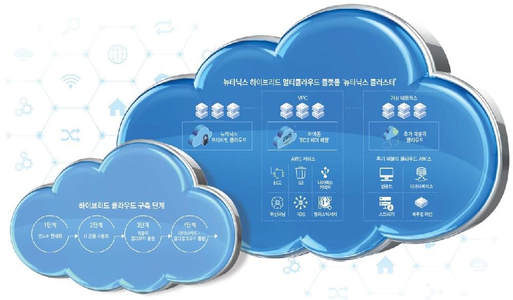 뉴타닉스 하이브리드와 멀티 클라우드를 위한 HCI 솔루션