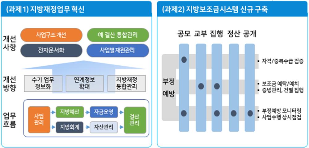 (자료=행안부)