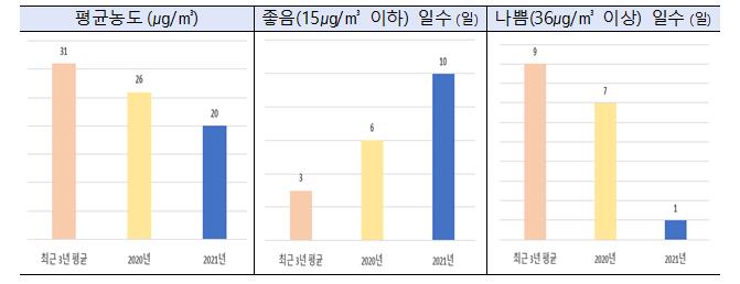 과거 대비 1월 초미세먼지 농도 상황 비교(자료=환경부)