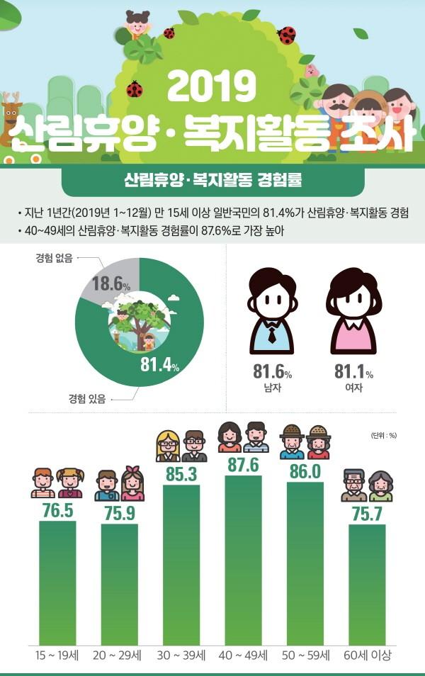 국민 81.4%, '휴양·휴식' 위해 숲 찾는다