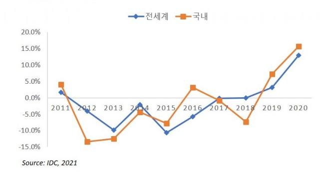 한국IDC가 분석한 국내 PC 시장 연구 분석결과