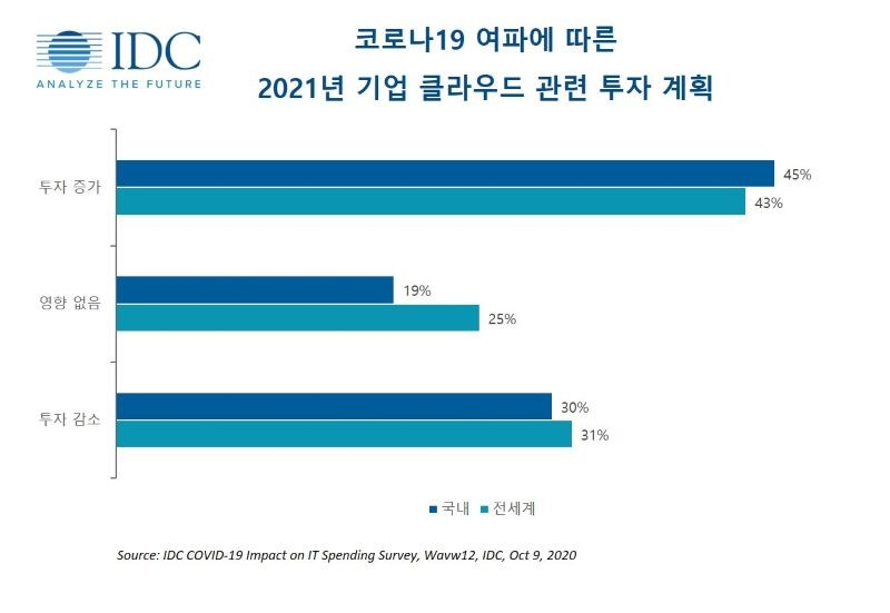 코로나19 여파에 따른 2021년 기업 클라우드 관련 투자 계획