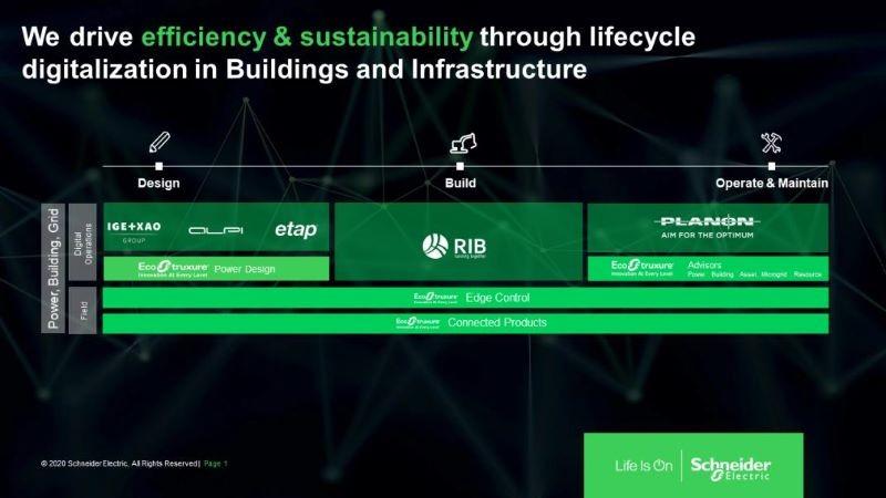 건물 및 인프라의 라이프 사이클 디지털화를 통한 효율성 및 지속 가능성 추구