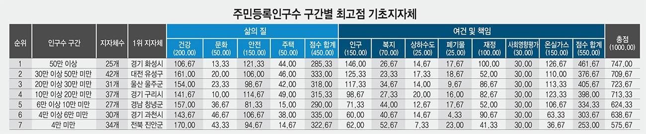 주민등록인구수 구간별 최고점 기초지자체